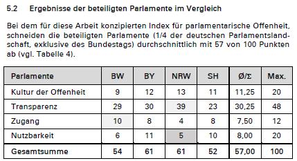 Parlamentsindex-SH